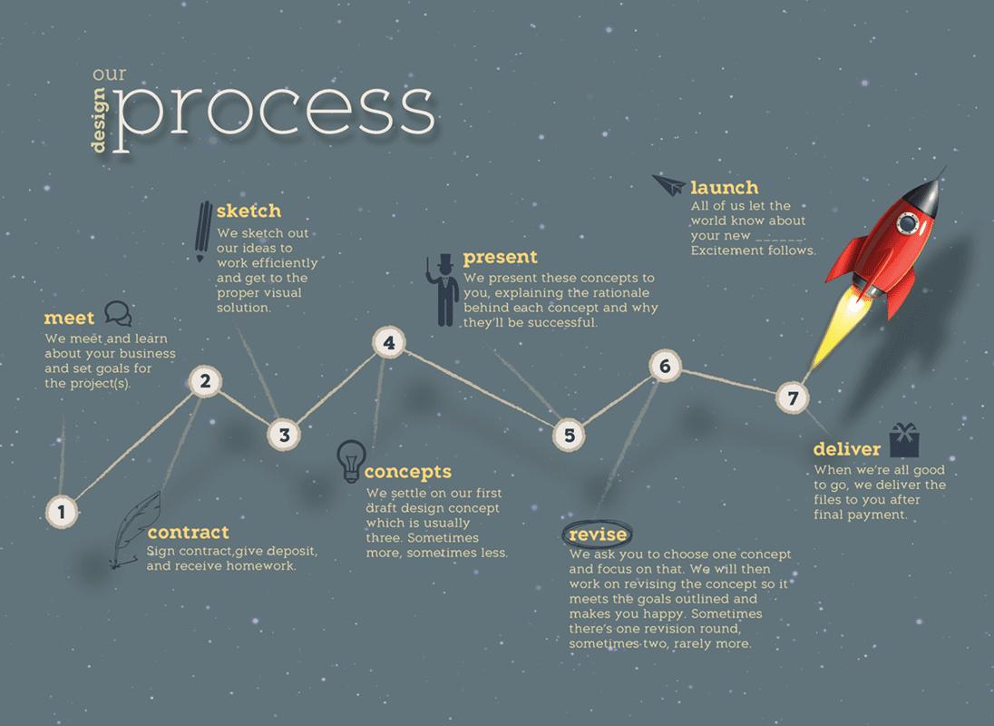MSS-Process-graph-min